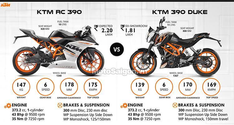 Ktm  Superbike Price In Malaysia