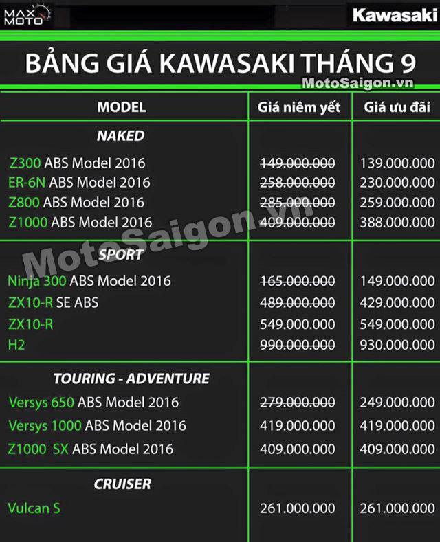 Bảng giá bán xe moto Kawasaki mới nhất tại Việt Nam