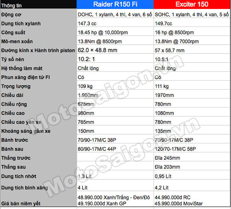 So sánh Thông số Raider 150 vs Exciter 150