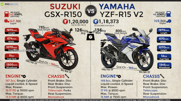 danh-gia-xe-suzuki-gsxs150-gsxr150-2017-motosaigon-1