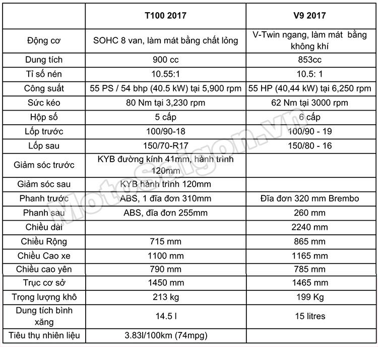 thong-so-triumph-t100-2017-moto-guzzi-v9-motosaigon